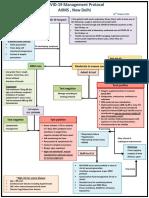 AIIMS Management algorithm.pdf