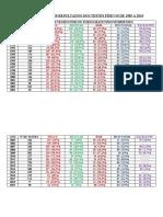 Comparação dos Resultados dos Testes Físicos de 1985 a 2019