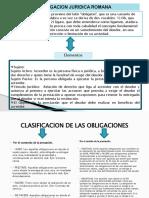 MAPA CONCEPTUAL OBLIGACIONES JURIDICAS DE ROMA.pptx