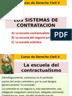 LOS SISTEMAS DE CONTRATACION en derecho civil