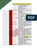 Bangalore Database