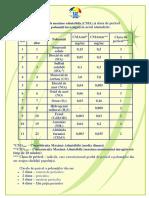 Concentraţiile_maxime_admisibile_(CMA).pdf
