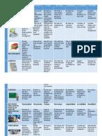 cuadro comparativo recursos digitales y no digitales