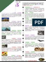 Infográfico - O Fantástico através dos tempos