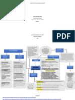 Mapa Conceptual estado financiero