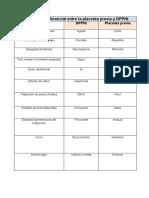 Diagnóstico diferencial entre la placenta previa y DPPNI
