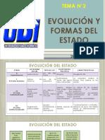 TEMA 2_FORMAS Y EVOLUCIÓN DEL ESTADO 3° SEM