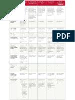 Compare Health Accounts (HSAs vs. FSAs vs. FSAs)