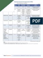 Health Reimbursement Arrangement (HRA) Plan Design Comparison Chart -- Core Documents, Inc_