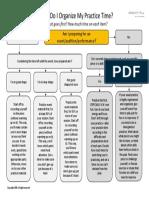 practice decision tree