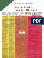 4-GNM Scientific Chart