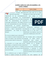 Cuadro comparativo entre la carta de Jomtien y la carta a Dakar