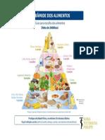 Piramide Dos Alimentos Sonia Tucunduva Philippi