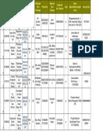S.NO School ID Name of School Address of Schools E-mail Address Dist. Zone Principal ( PDFDrive.com ).pdf