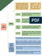 Cuadro sinoptico logistica y cadena de suministro
