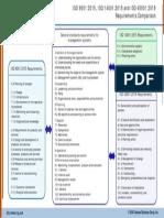 IMS.9001.14001.45001.Requirements.Comparison.pdf