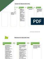 Proceso CPHS detallado
