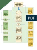 Mapa_Conceptual_Lucha_Contra_Contaminacion_Desdarrollo_Sustentable.