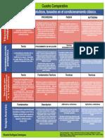 cuadro comparativo pros ter basados en condicionamiento clasico elp.pdf