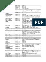 Lista de peças Intercambiaveis - Bosch