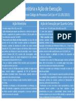 Diferenças entre ação monitória e ação de execução - Vitor Gonçalves Machado
