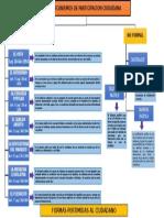 Mapa Conceptual Mecanismos de Participaciòn Ciudadana