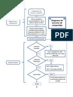 diagrama proceso compostaje
