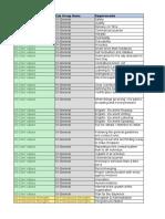 Copy of CV Job Description and Appraisal Check List Template.xlsx