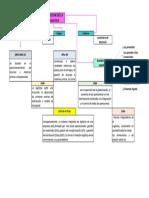 Mapa conceptual Actividad Inicial