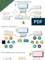 PUBLICIDAD COMO FORMA DE COMUNICACIÓN INFOGRAFÍA