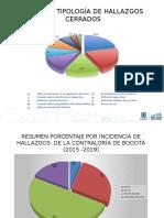 Resumen presentación porcentajes de hallazgos y tipologia