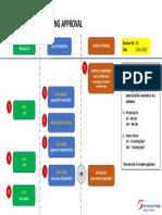 ATI ATO Process Flow by ST
