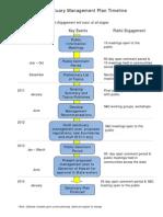 Simple MPR Timeline
