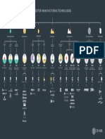 Additive Manufacturing Infographic