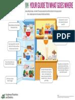 Food Storage Info Graphic