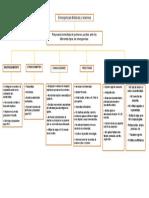 Mapa conceptual de primeros auxilios.docx