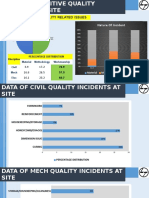 DISTRIBUTION OF QUALITY RELATED ISSUES