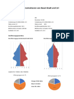 Vergleich Der Altersstrukturen Von Basel Und Uri