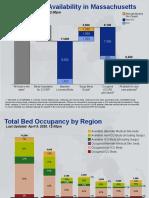 Massachusetts Command Center Hospital Capacity Charts
