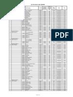 List of LESCO Feeders