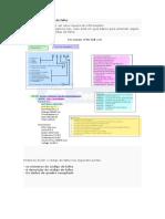 A anatomia do código de falha