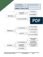 Droit commerciale et Ste Mr MADANI_recap1.pdf