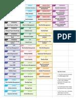 PMP 6th edition dataflow.pdf