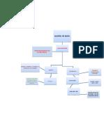 mapa conceptualll