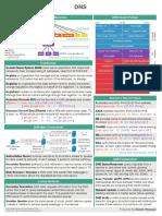 DNS-CheatSheet-V1.02.pdf