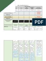 Tabla 2 Fórmulas Unidad 3