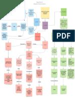 Mapa Mental Sistemas de Relaciones Laborales