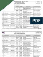 Master List of Testing Equipments  for NPSL