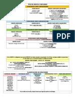 GRUPOS SINTACTICOS y clasificación oración simple