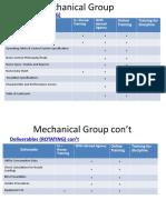 Mechanical Group